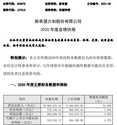 新希望2020年度净利52.82亿增长4.77% 生猪销售价格持续上涨