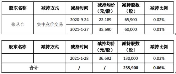 荃银高科股东张从合减持25.59万股 套现约567.82万