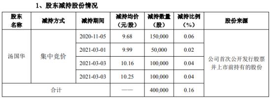 力星股份股东汤国华减持40万股 套现约387.2万