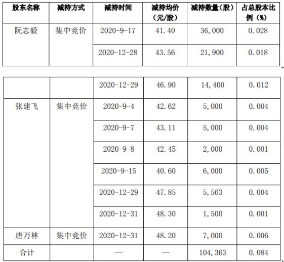 三利谱3名股东合计减持10.44万股 套现合计约434.82万