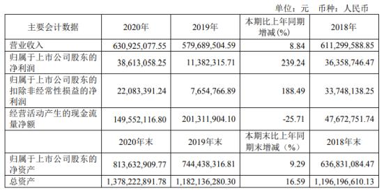 泰晶科技2020年净利3861.31万增长239%SMD产品收入增加 董事长喻信东薪酬46.29万