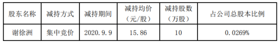 华伍股份股东谢徐洲减持10万股 套现158.6万