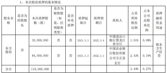 民生银行股东东方股份合计质押1.19亿股 用于股东方生产经营