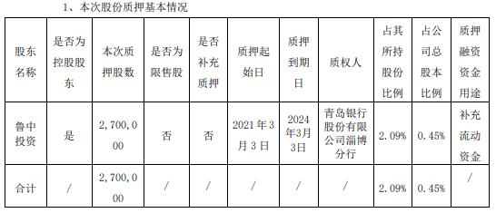 山东制药玻璃控股股东鲁中投资质押270万股补充营运资金