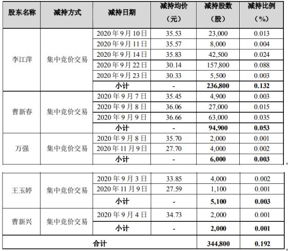 世名科技5名股东合计减持34.48万股 套现合计约1102.45万