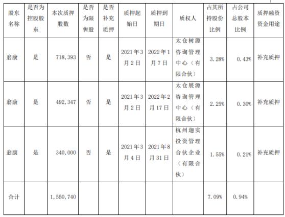 麦迪科技控股股东翁康合计质押155.07万股 用于补充质押