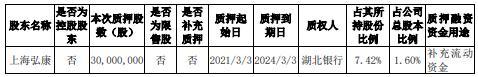 九州通股东上海弘康质押3000万股 用于补充流动资金