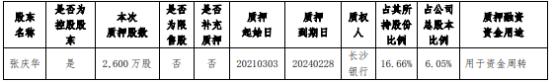 方盛制药控股股东张庆华质押2600万股 用于资金周转