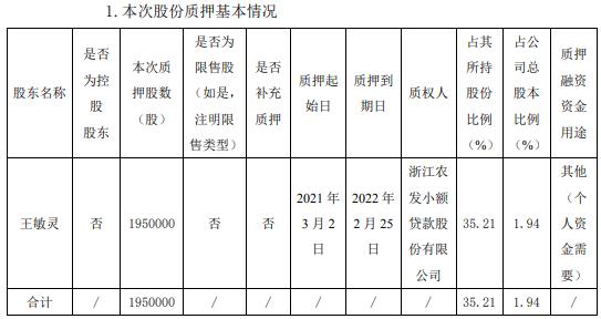 上海洗霸股东王敏灵质押195万股 用于个人资金需要