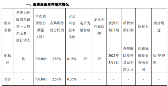万里石控股股东胡精沛质押70万股 用于质押担保