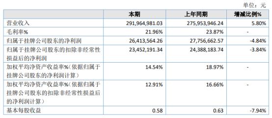 夜光明2020年净利2641.36万下滑4.84% 人民币升值汇兑损失增加
