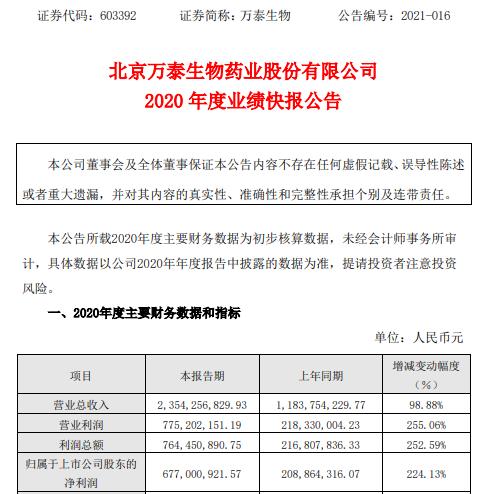 万泰生物2020年度净利6.77亿增长224.13% 疫苗业务销售收入大幅增长