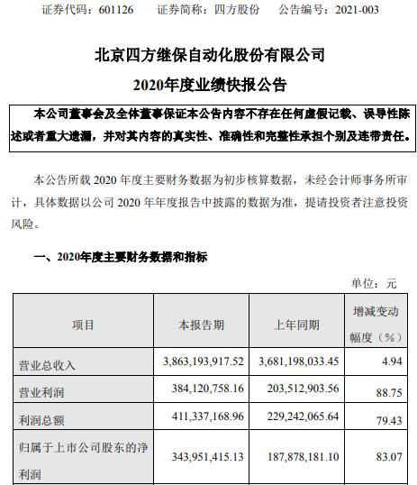 四方股份2020年度净利3.44亿增长83.07% 处置股权产生投资收益