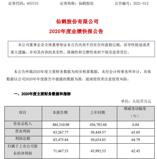 仙鹤股份2020年度净利7.15亿增长62.45% 食品包装材料销量大幅增加