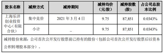 华自科技股东乐洋创投减持8.79万股 套现85.65万