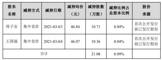 青鸟消防2名股东合计减持21.08万股 套现合计978.94万