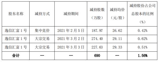 琅琊股东减持690万股 套现约2.01亿股