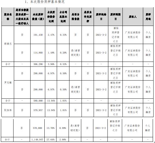 铂科新材3名股东合计质押203.62万股 用于个人融资