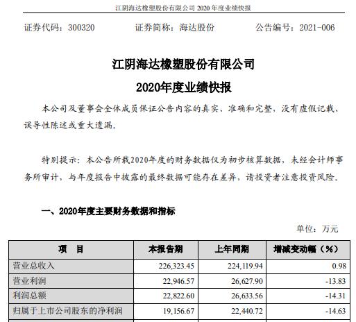 海达股份2020年度净利1.92亿下滑14.63% 管理费用增加较大