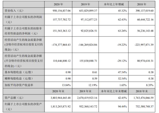 中环环保2020年净利1.58亿增长62.43%新增订单稳步增长 董事长张伯中薪酬37.7万