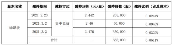 中锐股份股东汤洪波减持66.5万股 套现约164.65万