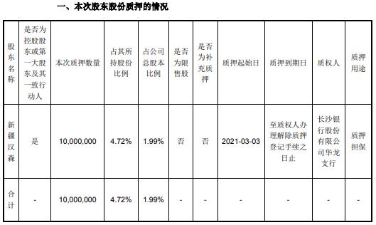 汉森制药控股股东新疆汉森质押1000万股 用于质押担保