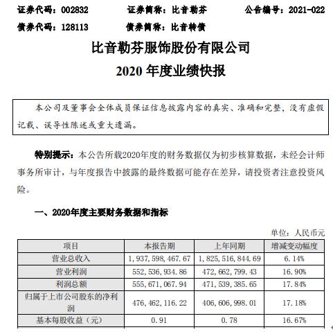 比音勒芬2020年度净利4.76亿增长17.18% 新零售营销效果显著
