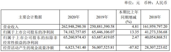 云永科技2020年净利润7418.28万元 增长13.35% 利息收入增加