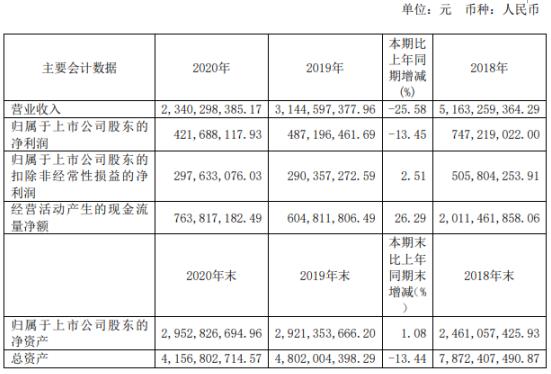 宁波富达2020年净利4.2亿下滑13.5%:总裁马林霞薪酬93万