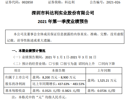 科达利2021年一季度净利预计增长438%-484% 订单及生产恢复正常