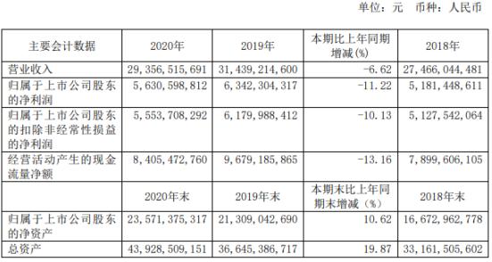 华新水泥2020年净利56.31亿下滑11%:董事长徐永模薪酬82.8万