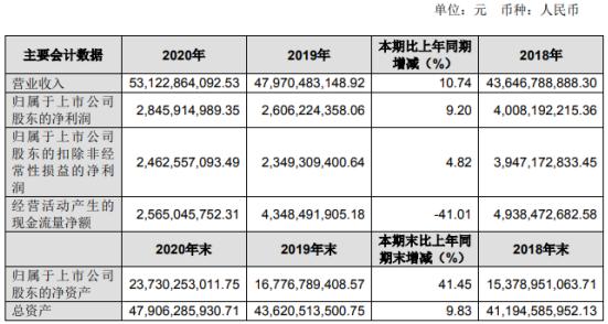 南钢股份2020年净利28.46亿增长9.2%:副董事长祝瑞荣薪酬338万