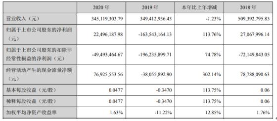 博云新材2020年净利2249.62万:总裁吴厚平薪酬43.2万
