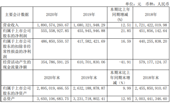法拉电子2020年净利5.56亿增长22%:董事长严春光薪酬222万