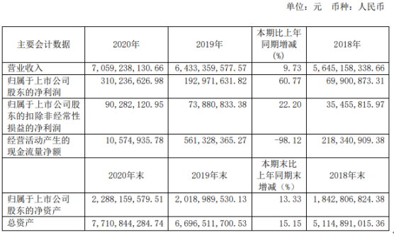 澳柯玛2020年净利润3.1亿 增长61%:李伟董事长工资82.9万
