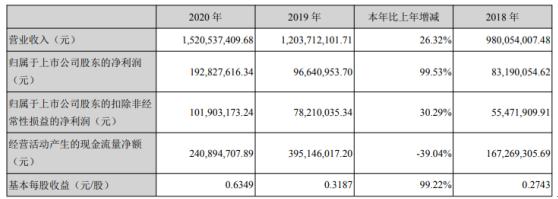 中远海科2020年净利润1.9亿 增长99.5%:总经理周群工资59.8万