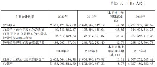 台华新材2020年净利1.2亿下滑39%:董事长施清岛薪酬111万