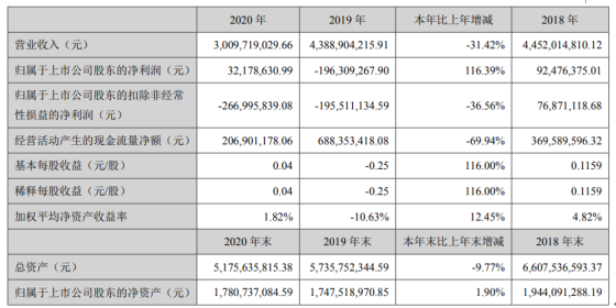 山东墨龙2020年净利3218万:总经理刘云龙薪酬59万
