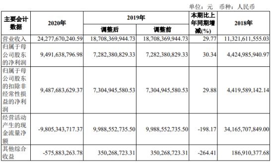 招商证券2020年净利94.9亿增长30% 董事长霍达薪酬518万