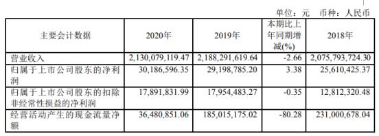 贵绳股份2020年净利3019万增长3.38%:总经理梁鹏薪酬57.88万