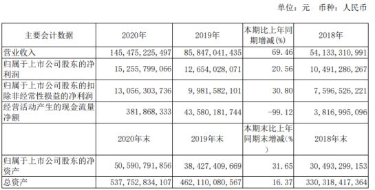 新城控股2020年净利153亿增长21%:董事长王晓松薪酬600万