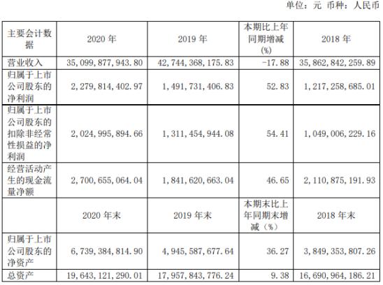 天能股份2020年净利22.8亿增长52.8%:铅蓄电池产品销量增加