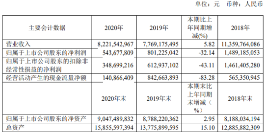 昌飞纤维2020年净利润5.44亿 同比下降32%:董事长马杰支付35万