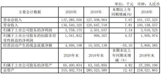 上海电气2020年净利润37.6亿元 增长7.3%:董事长郑建华出资109万元
