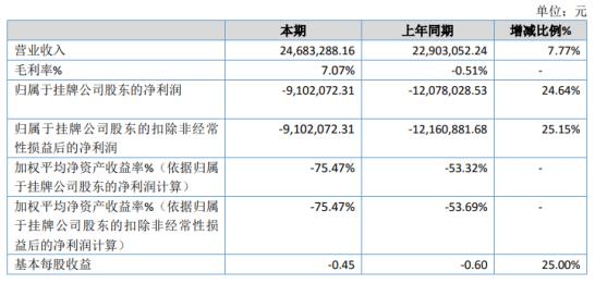 华正明天2020年亏损910.21万 整体毛利率同比上升