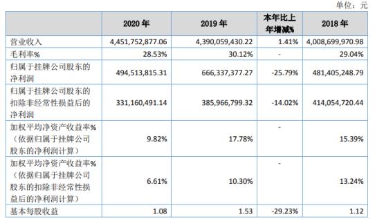 贝特瑞2020年净利下滑25.79% 利息支出有所增加