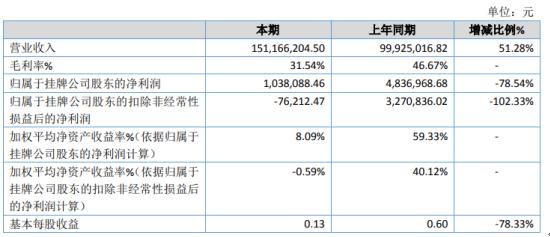 搜了网络2020年净利下滑78.54% 业绩增长速度尚未达到预期