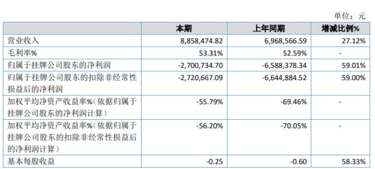 鑫干线2020年亏损270.07万 新产品逐渐被市场接受