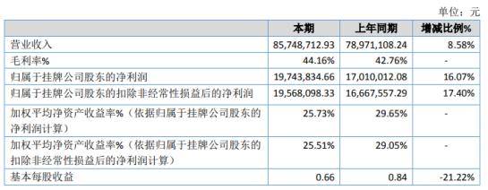 邦力达2020年净利增长16.07% 客户应收款金额增多
