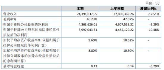 长林管道2020年净利下滑5.29% 存货跌价损失较上年增加